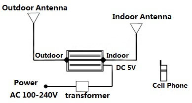 Cell Phone Wiring Diagram additionally Gsm Repeater Circuit Diagram besides Circuit Sound Scr Swith By Ic 1458 Scr additionally Puzzle List Diagram also Gps Jammer Schematic Diagram. on mobile signal booster circuit diagram